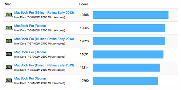 15-inch Retina MacBook Pro benchmarks